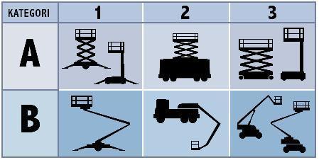 De olika kategorierna av liftar